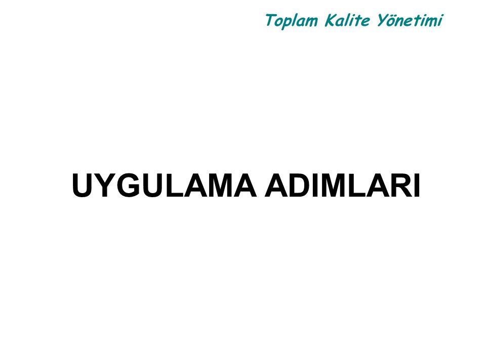 Toplam Kalite Yönetimi UYGULAMA ADIMLARI