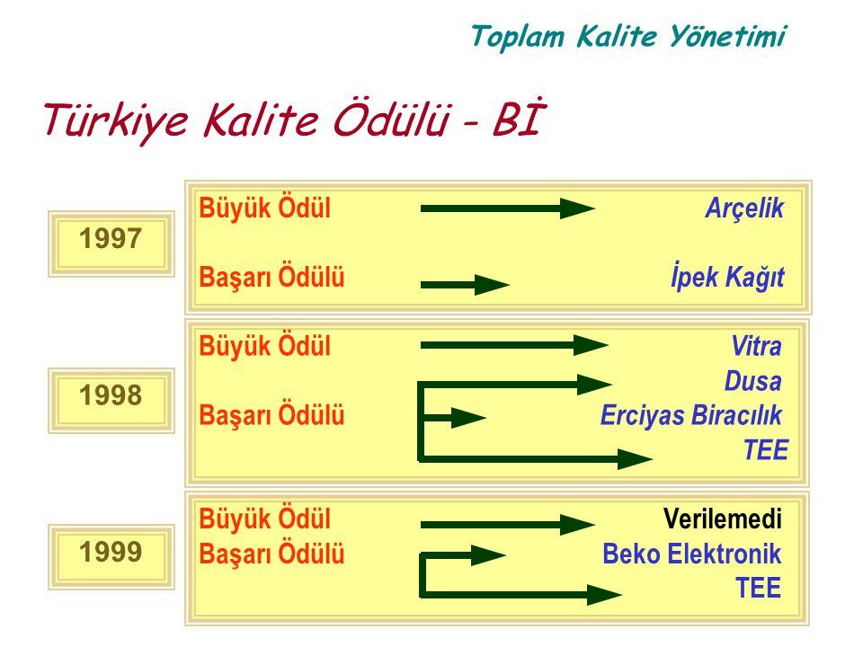 Toplam Kalite Yönetimi 1998 Büyük Ödül Vitra Dusa Başarı Ödülü Erciyas Biracılık TEE 1997 Büyük Ödül Arçelik Başarı Ödülü İpek Kağıt 1999 Büyük ÖdülVe