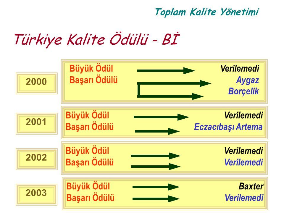 Toplam Kalite Yönetimi Türkiye Kalite Ödülü - Bİ 2000 Büyük Ödül Verilemedi Başarı Ödülü Aygaz Borçelik 2001 Büyük Ödül Verilemedi Başarı Ödülü Eczacı