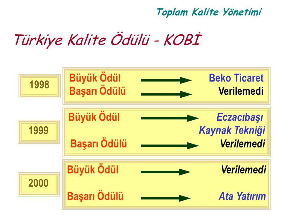 Toplam Kalite Yönetimi Türkiye Kalite Ödülü - KOBİ 1999 Büyük Ödül Eczacıbaşı Kaynak Tekniği Başarı Ödülü Verilemedi 2000 Büyük Ödül Verilemedi Başarı