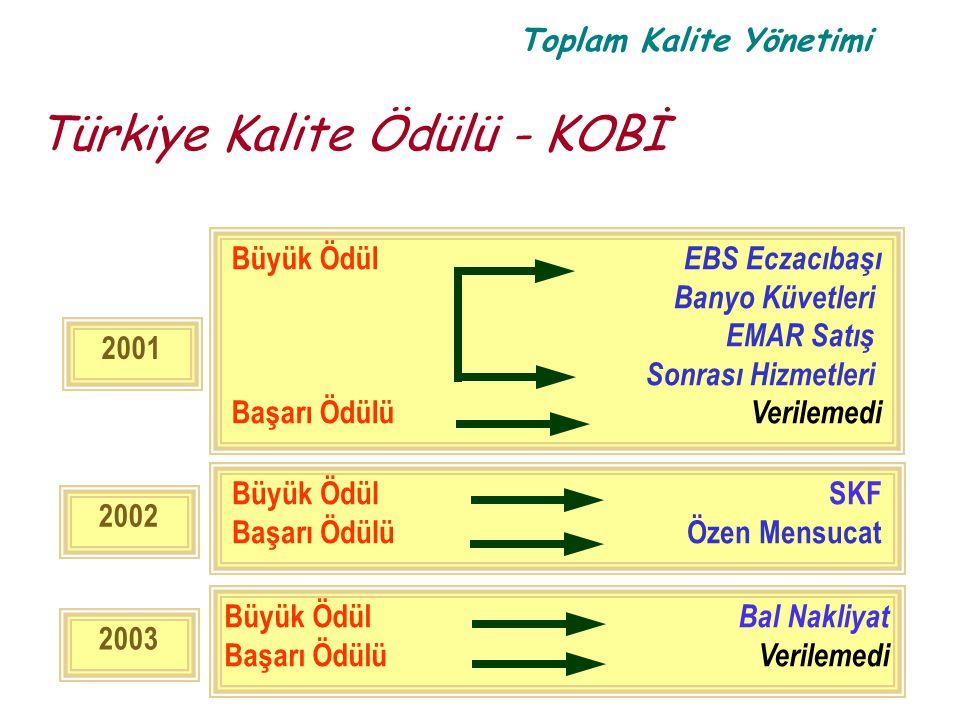 Toplam Kalite Yönetimi Türkiye Kalite Ödülü - KOBİ 2002 Büyük Ödül SKF Başarı Ödülü Özen Mensucat 2003 Büyük Ödül Bal Nakliyat Başarı Ödülü Verilemedi