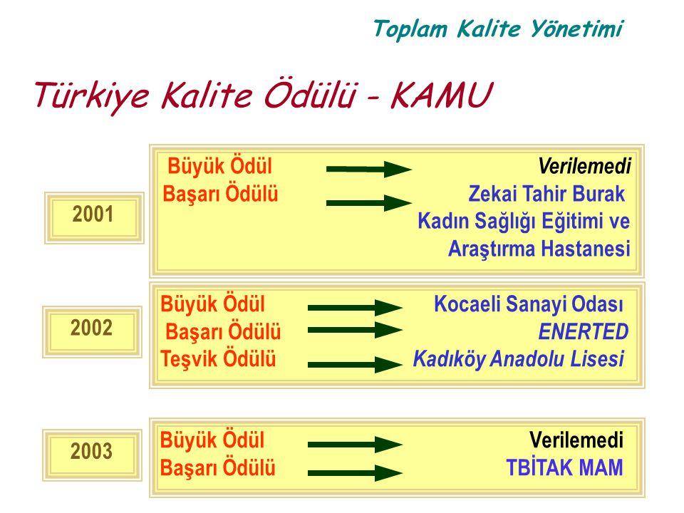 Toplam Kalite Yönetimi Türkiye Kalite Ödülü - KAMU 2003 Büyük Ödül Verilemedi Başarı Ödülü TBİTAK MAM 2001 Büyük Ödül Verilemedi Başarı Ödülü Zekai Ta