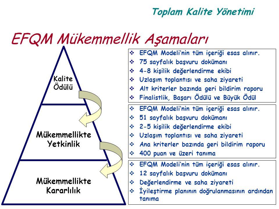 Toplam Kalite Yönetimi EFQM Mükemmellik Aşamaları Kalite Ödülü Mükemmellikte Yetkinlik Mükemmellikte Kararlılık  EFQM Modeli'nin tüm içeriği esas alı