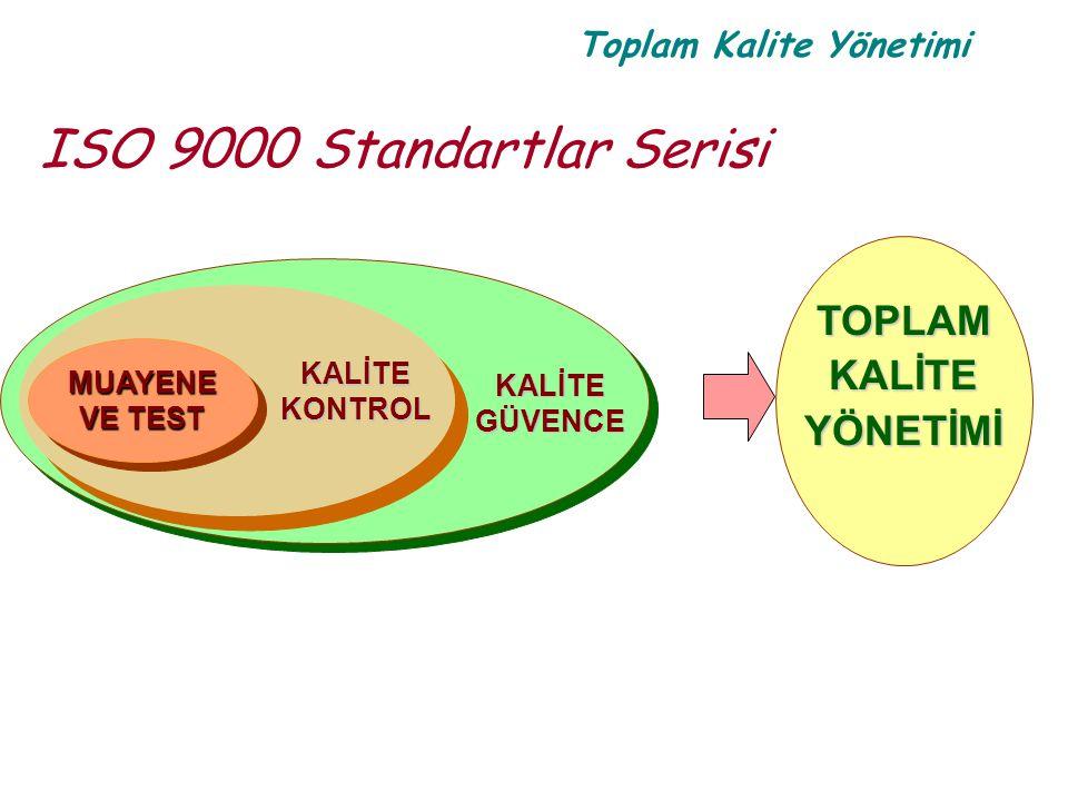 Toplam Kalite Yönetimi ISO 9000 Standartlar Serisi TOPLAMKALİTEYÖNETİMİ KALİTEGÜVENCE MUAYENE VE TEST MUAYENE KALİTEKONTROL
