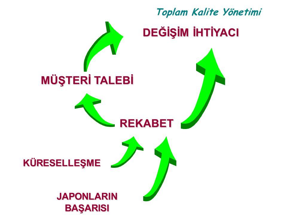 Toplam Kalite Yönetimi FİRMALAR TKY YE NASIL BAŞLIYORLAR.