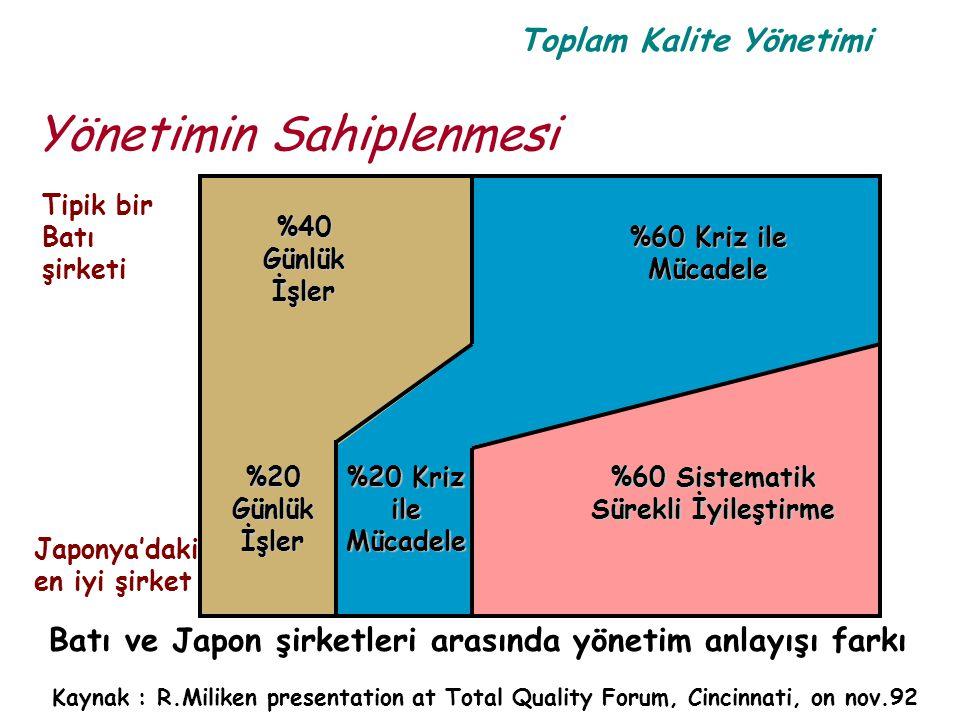 Toplam Kalite Yönetimi Yönetimin Sahiplenmesi Batı ve Japon şirketleri arasında yönetim anlayışı farkı Kaynak : R.Miliken presentation at Total Qualit