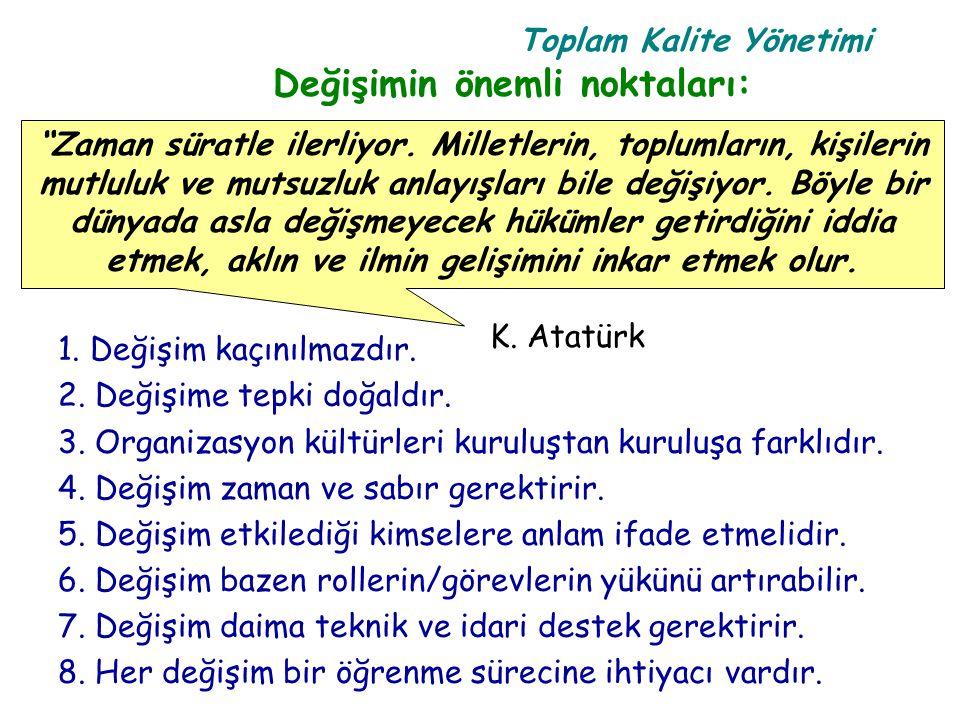 Toplam Kalite Yönetimi Kalite Formülü Müşteri Memnuniyeti (MM)= f(Algılanan Kalite - Beklenen Kalite) b)a.k.=b.k.