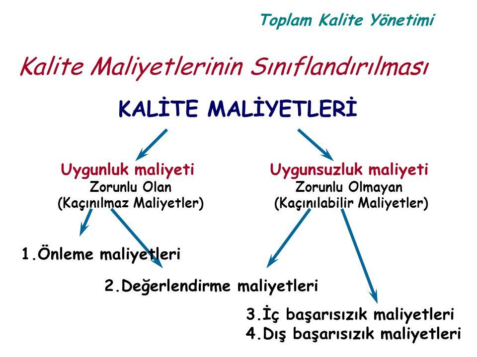 Toplam Kalite Yönetimi Kalite Maliyetlerinin Sınıflandırılması KALİTE MALİYETLERİ Uygunluk maliyeti Zorunlu Olan (Kaçınılmaz Maliyetler) Uygunsuzluk m