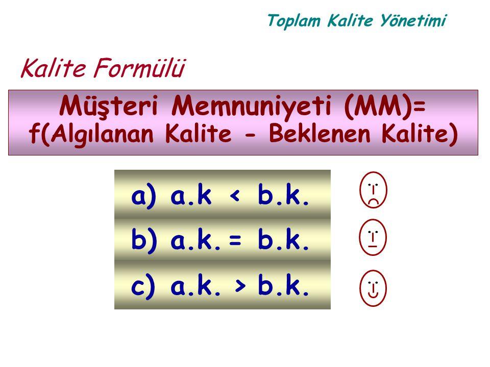 Toplam Kalite Yönetimi Kalite Formülü Müşteri Memnuniyeti (MM)= f(Algılanan Kalite - Beklenen Kalite) b)a.k.=b.k. a)a.k<b.k... c)a.k.>b.k.