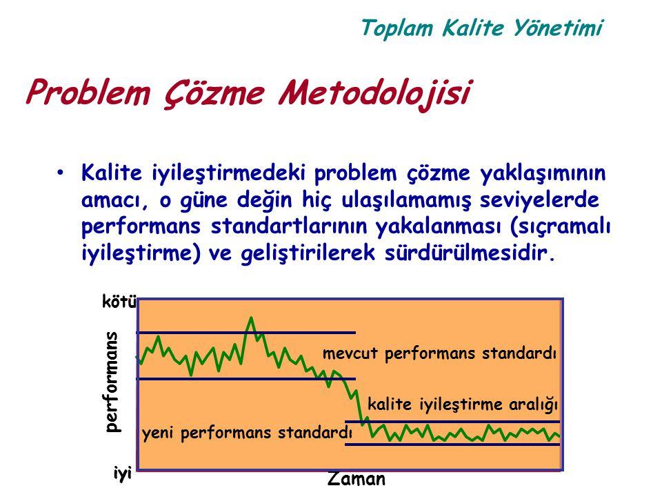 Toplam Kalite Yönetimi Problem Çözme Metodolojisi Kalite iyileştirmedeki problem çözme yaklaşımının amacı, o güne değin hiç ulaşılamamış seviyelerde p