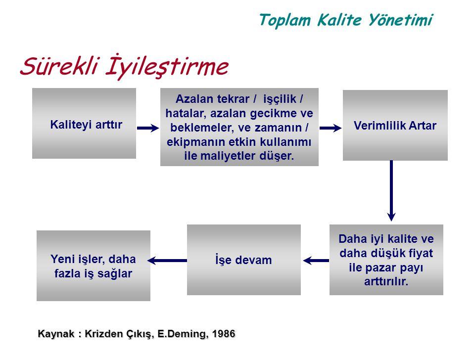 Toplam Kalite Yönetimi Sürekli İyileştirme Kaliteyi arttır Yeni işler, daha fazla iş sağlar Azalan tekrar / işçilik / hatalar, azalan gecikme ve bekle