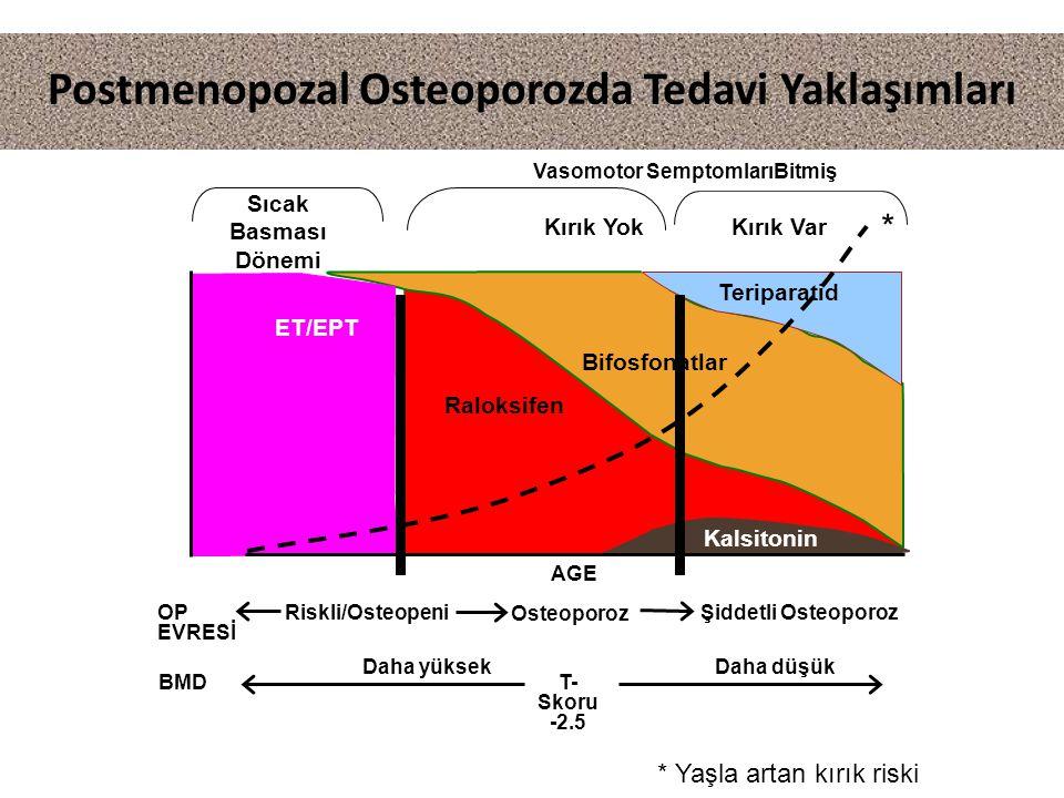 Raloksifen Riskli/Osteopeni Osteoporoz Şiddetli Osteoporoz OP EVRESİ Daha düşükDaha yüksek T- Skoru -2.5 BMD Postmenopozal Osteoporozda Tedavi Yaklaşımları Kalsitonin ET/EPT Vasomotor SemptomlarıBitmiş Kırık Yok Sıcak Basması Dönemi Kırık Var Bifosfonatlar Teriparatid AGE * * Yaşla artan kırık riski