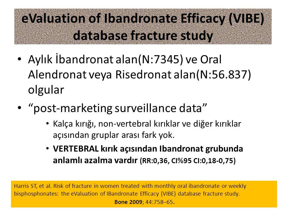 eValuation of Ibandronate Efficacy (VIBE) database fracture study Aylık İbandronat alan(N:7345) ve Oral Alendronat veya Risedronat alan(N:56.837) olgular post-marketing surveillance data Kalça kırığı, non-vertebral kırıklar ve diğer kırıklar açısından gruplar arası fark yok.