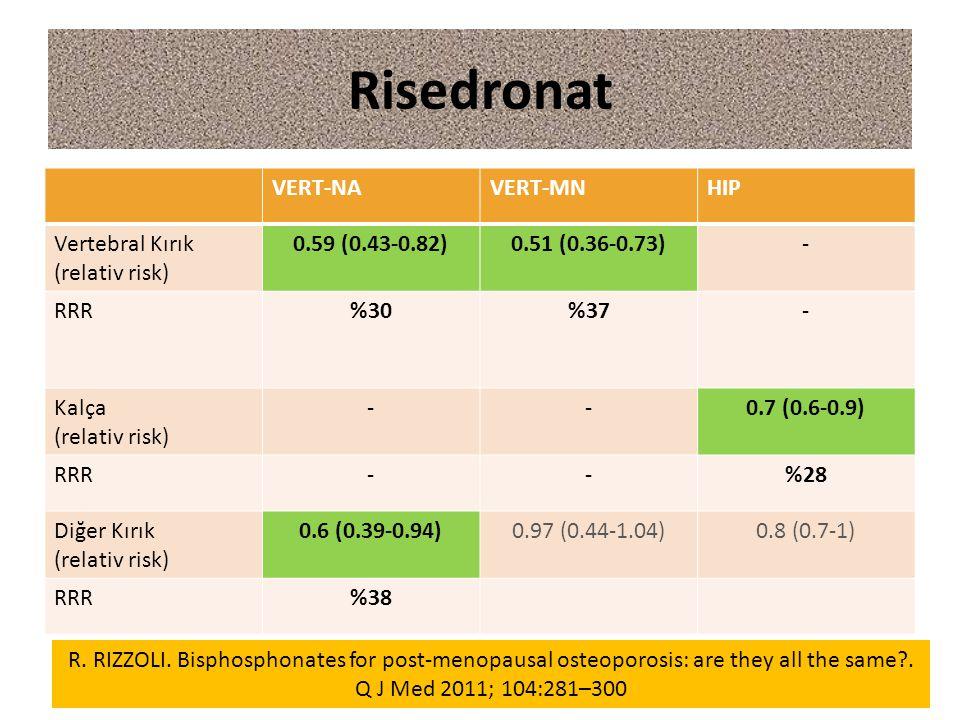 Risedronat VERT-NAVERT-MNHIP Vertebral Kırık (relativ risk) 0.59 (0.43-0.82)0.51 (0.36-0.73)- RRR%30%37- Kalça (relativ risk) --0.7 (0.6-0.9) RRR--%28
