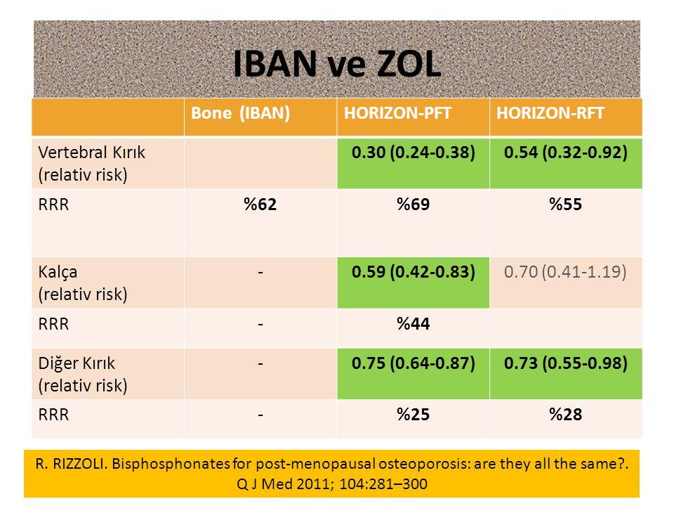 IBAN ve ZOL Bone (IBAN)HORIZON-PFTHORIZON-RFT Vertebral Kırık (relativ risk) 0.30 (0.24-0.38)0.54 (0.32-0.92) RRR%62%69%55 Kalça (relativ risk) -0.59 (0.42-0.83)0.70 (0.41-1.19) RRR-%44 Diğer Kırık (relativ risk) -0.75 (0.64-0.87)0.73 (0.55-0.98) RRR-%25%28 R.