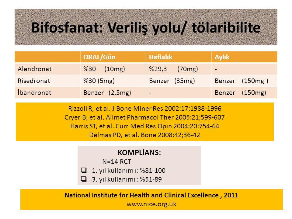 ORAL/GünHaflalıkAylık Alendronat%30 (10mg)%29,3 (70mg)- Risedronat%30 (5mg)Benzer (35mg)Benzer (150mg ) İbandronatBenzer (2,5mg)-Benzer (150mg) Bifosfanat: Veriliş yolu/ tölaribilite Rizzoli R, et al.