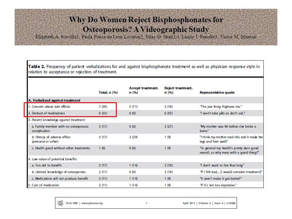 Why Do Women Reject Bisphosphonates for Osteoporosis? A Videographic Study Elizabeth A. Scoville1, Paula Ponce de Leon Lovaton2, Nilay D. Shah3,4, Lau