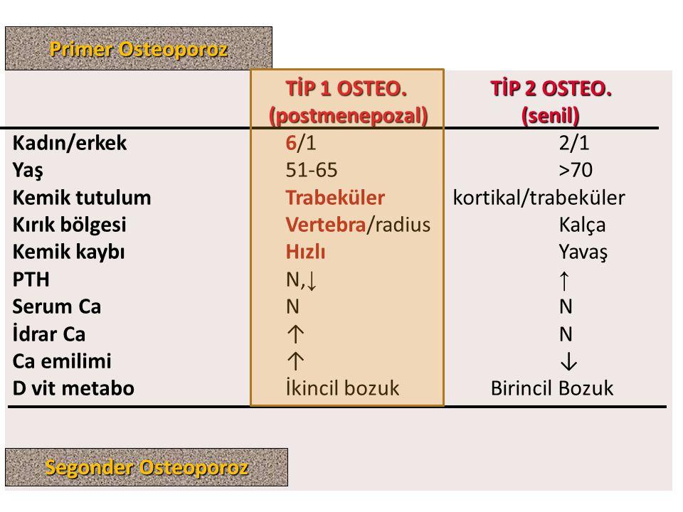 TİP 1 OSTEO.TİP 2 OSTEO. (postmenepozal) (senil) (postmenepozal) (senil) Kadın/erkek6/12/1 Yaş51-65>70 Kemik tutulumTrabeküler kortikal/trabeküler Kır