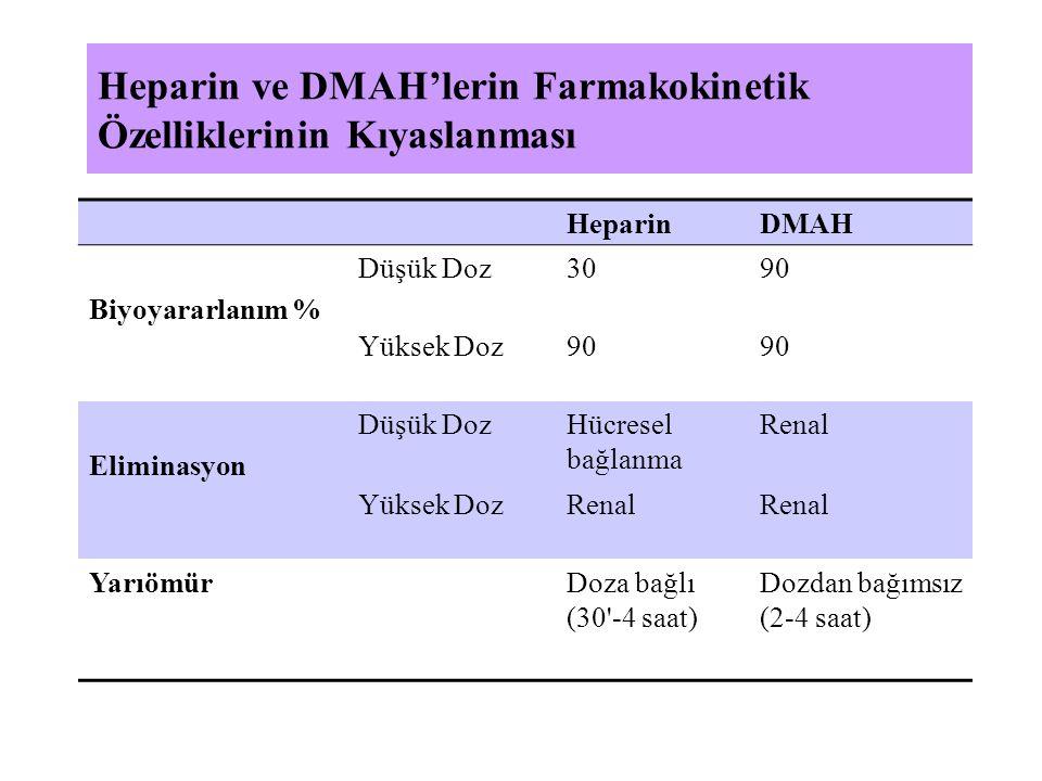 Heparin ve DMAH'lerin Farmakokinetik Özelliklerinin Kıyaslanması HeparinDMAH Biyoyararlanım % Düşük Doz3090 Yüksek Doz90 Eliminasyon Düşük DozHücresel