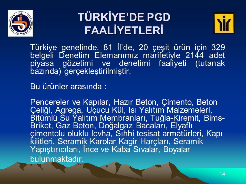 Türkiye genelinde, 81 İl'de, 20 çeşit ürün için 329 belgeli Denetim Elemanımız marifetiyle 2144 adet piyasa gözetimi ve denetimi faaliyeti (tutanak ba