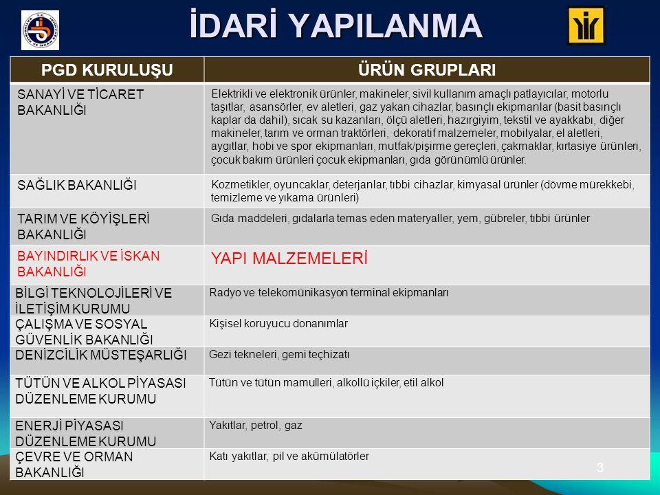Türkiye genelinde, 81 İl'de, 20 çeşit ürün için 329 belgeli Denetim Elemanımız marifetiyle 2144 adet piyasa gözetimi ve denetimi faaliyeti (tutanak bazında) gerçekleştirilmiştir.