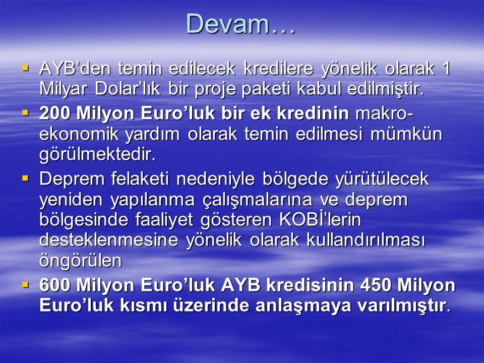 Devam…  AYB'den temin edilecek kredilere yönelik olarak 1 Milyar Dolar'lık bir proje paketi kabul edilmiştir.  200 Milyon Euro'luk bir ek kredinin m