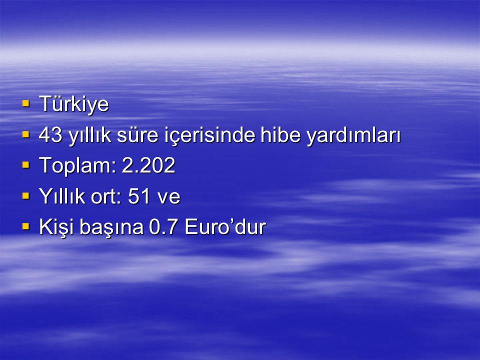  Türkiye  43 yıllık süre içerisinde hibe yardımları  Toplam: 2.202  Yıllık ort: 51 ve  Kişi başına 0.7 Euro'dur