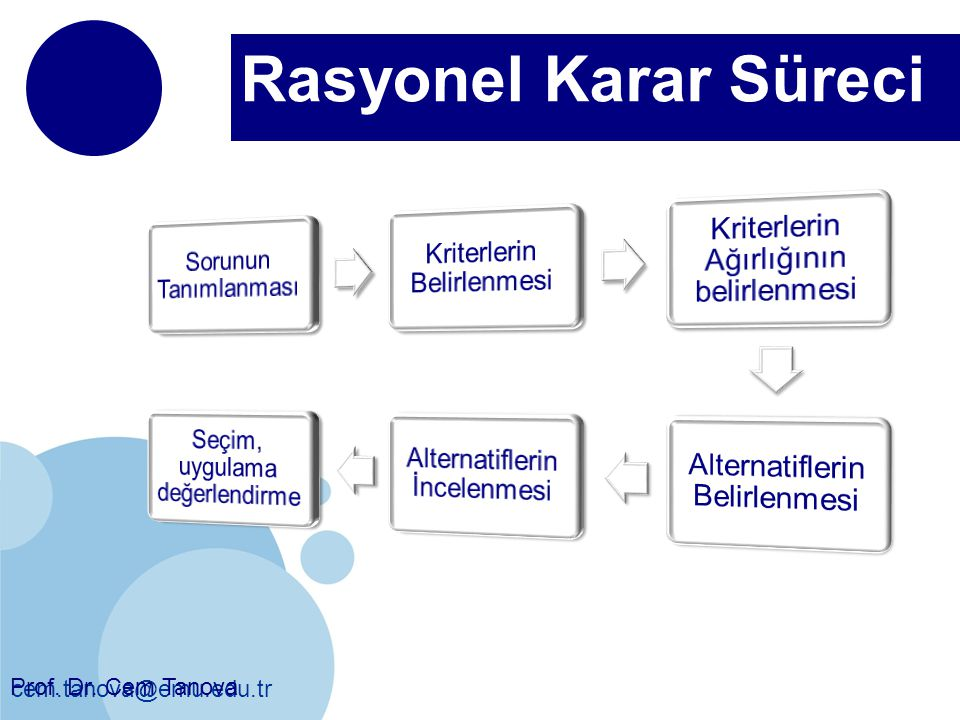 cem.tanova@emu.edu.tr Rasyonel Karar Süreci Prof. Dr. Cem Tanova
