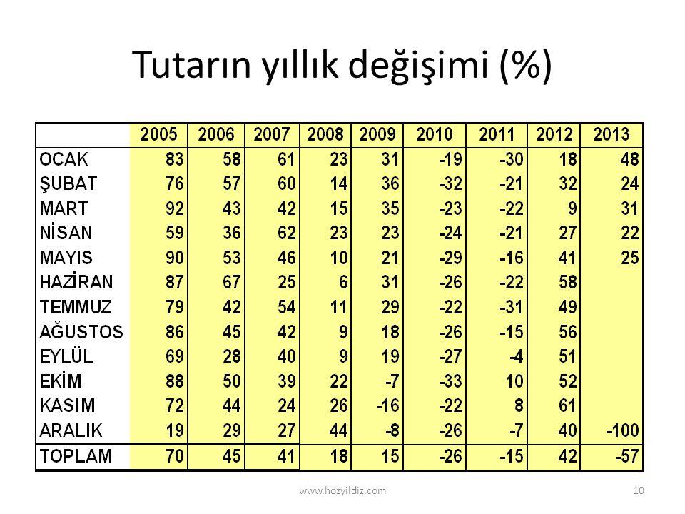 Tutarın yıllık değişimi (%) www.hozyildiz.com10