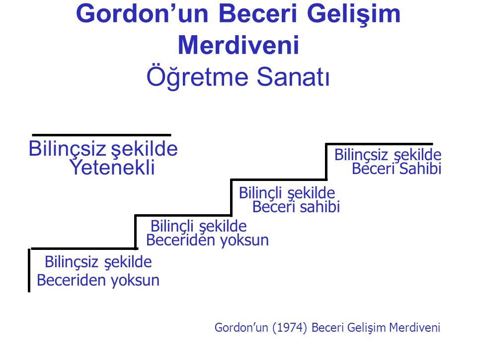 Gordon'un Beceri Gelişim Merdiveni Öğretme Sanatı Bilinçsiz şekilde Yetenekli Bilinçsiz şekilde Beceriden yoksun Bilinçli şekilde Beceriden yoksun Bil