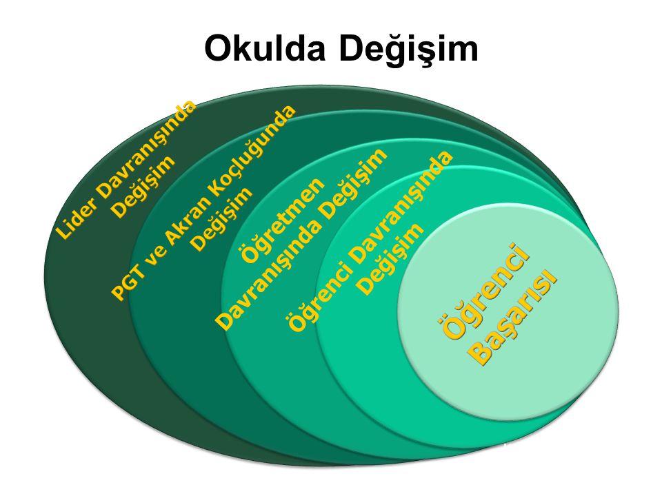Okulda Değişim Kaynak: Bu model Stephen Barkley tarafından geliştirilmiştir 90 Öğretmen Davranışında Değişim Öğrenci Davranışında Değişim