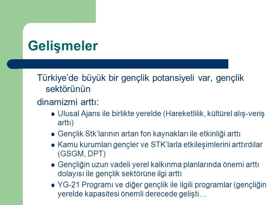 Gelişmeler Türkiye'de büyük bir gençlik potansiyeli var, gençlik sektörünün dinamizmi arttı: Ulusal Ajans ile birlikte yerelde (Hareketlilik, kültürel