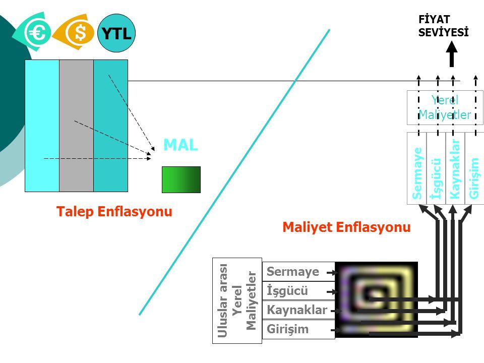 Yerel Maliyetler YTL MAL Talep Enflasyonu Sermaye İşgücü Kaynaklar Girişim SermayeİşgücüKaynaklarGirişim Uluslar arası Yerel Maliyetler Maliyet Enflas