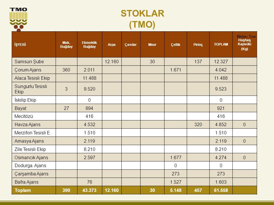 STOKLAR (TMO) İŞYERİ Mak. Buğday Ekmeklik Buğday ArpaÇavdarMısırÇeltikPirinçTOPLAM Haşhaş Kapsülü (Kg) Samsun Şube12.1603013712.327 Çorum Ajans3602.01