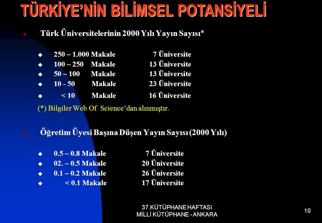 37.KÜTÜPHANE HAFTASI MİLLİ KÜTÜPHANE - ANKARA 10 Türk Üniversitelerinin 2000 Yılı Yayın Sayısı*  250 – 1.000 Makale 7 Üniversite  100 – 250 Makale 13 Üniversite  50 – 100 Makale 13 Üniversite  10 - 50 Makale 23 Üniversite  < 10 Makale 16 Üniversite (*) Bilgiler Web Of Science'dan alınmıştır.