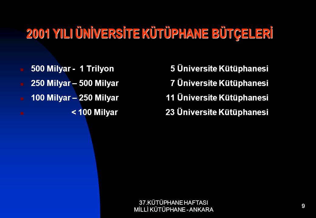 37.KÜTÜPHANE HAFTASI MİLLİ KÜTÜPHANE - ANKARA 9 500 Milyar - 1 Trilyon 5 Üniversite Kütüphanesi 250 Milyar – 500 Milyar 7 Üniversite Kütüphanesi 100 Milyar – 250 Milyar 11 Üniversite Kütüphanesi < 100 Milyar 23 Üniversite Kütüphanesi 2001 YILI ÜNİVERSİTE KÜTÜPHANE BÜTÇELERİ