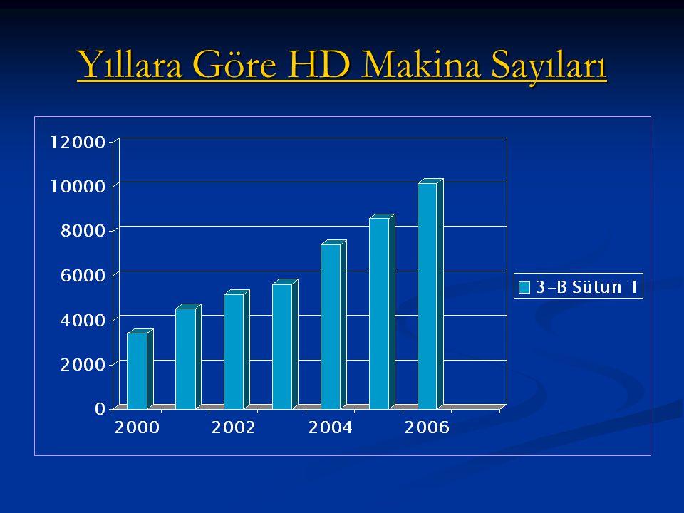 Yıllara Göre HD Makina Sayıları