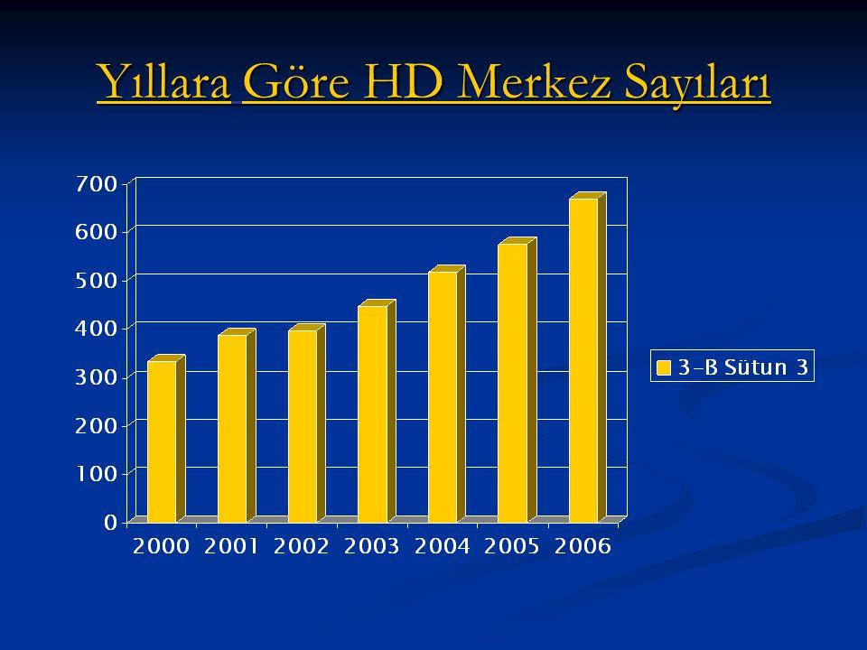 2006 HD VERİLERİ Sağlık bakanlığı verileri Merkez Sayısı 670 Makine Sayısı 10164 Hasta Sayısı 37889