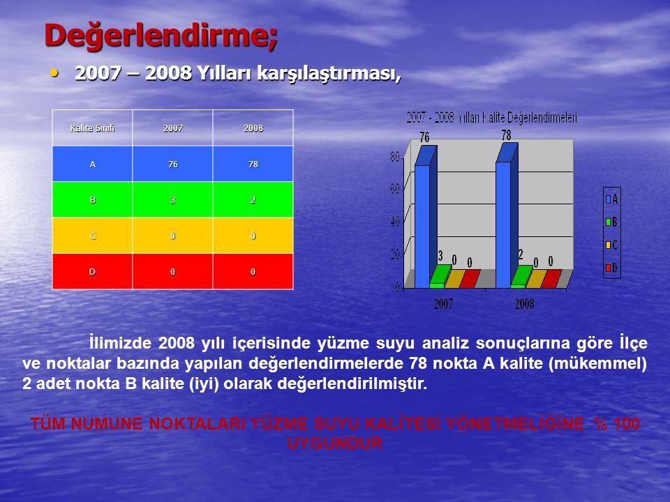 Değerlendirme; 2007 – 2008 Yılları karşılaştırması, 2007 – 2008 Yılları karşılaştırması, Kalite Sınıfı 20072008 A7678 B32 C00 D00 İlimizde 2008 yılı içerisinde yüzme suyu analiz sonuçlarına göre İlçe ve noktalar bazında yapılan değerlendirmelerde 78 nokta A kalite (mükemmel) 2 adet nokta B kalite (iyi) olarak değerlendirilmiştir.
