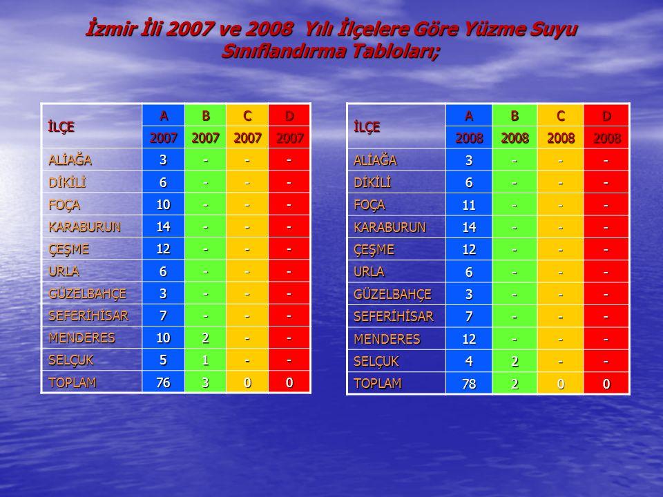 İzmir İli 2007 ve 2008 Yılı İlçelere Göre Yüzme Suyu Sınıflandırma Tabloları; İLÇE ABCD 2007200720072007 ALİAĞA 3--- DİKİLİ 6--- FOÇA 10--- KARABURUN 14--- ÇEŞME 12--- URLA 6--- GÜZELBAHÇE 3--- SEFERİHİSAR 7--- MENDERES 102-- SELÇUK 51-- TOPLAM 76300İLÇEABCD2008200820082008 ALİAĞA3--- DİKİLİ6--- FOÇA11--- KARABURUN14--- ÇEŞME12--- URLA6--- GÜZELBAHÇE3--- SEFERİHİSAR7--- MENDERES12--- SELÇUK42-- TOPLAM78200