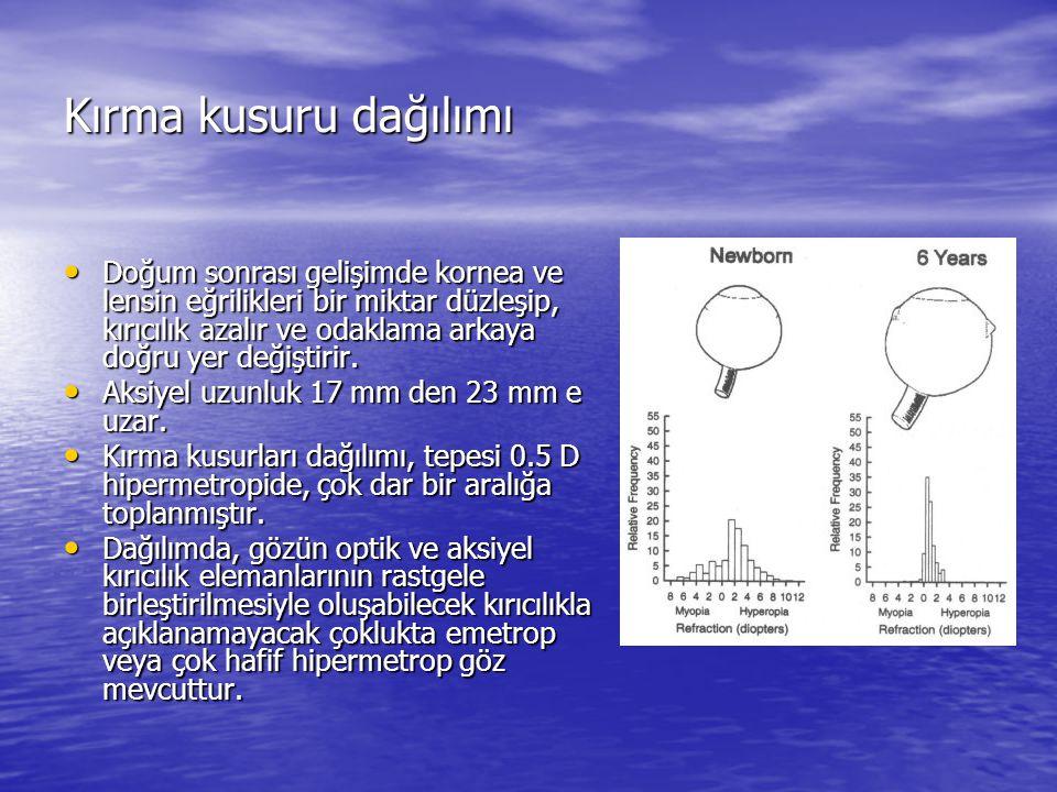 Kırma kusuru dağılımı Doğum sonrası gelişimde kornea ve lensin eğrilikleri bir miktar düzleşip, kırıcılık azalır ve odaklama arkaya doğru yer değiştir