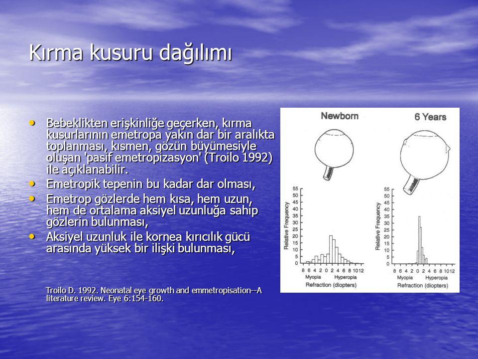 Kırma kusuru dağılımı Bebeklerde başlangıçta ne kadar büyük bir kırma kusuru varsa emetropiyi sağlamak üzere o kadar fazla bir kırıcılık değişikliği olması (Saunders 1995), Bebeklerde başlangıçta ne kadar büyük bir kırma kusuru varsa emetropiyi sağlamak üzere o kadar fazla bir kırıcılık değişikliği olması (Saunders 1995), Emetropinin, gözün gelişimi esnasında aksiyel öğelerin, optik öğelerle koordine edilmesi ile sağlanabileceğini düşündürmüştür (Sorsby 1957).