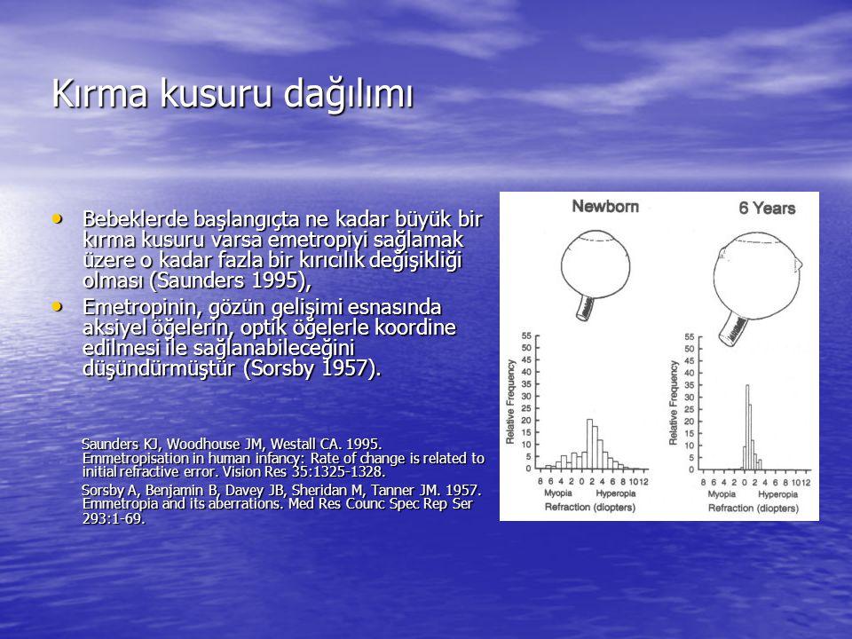 Kırma kusuru gelişmesi ve emetropizasyonda uyumun rolü Uyum sklera gerilme sin e ve aksiyel uzama ile miyopiye yol açabilir ve aşırı uyum kötüdür (Parson 1906).