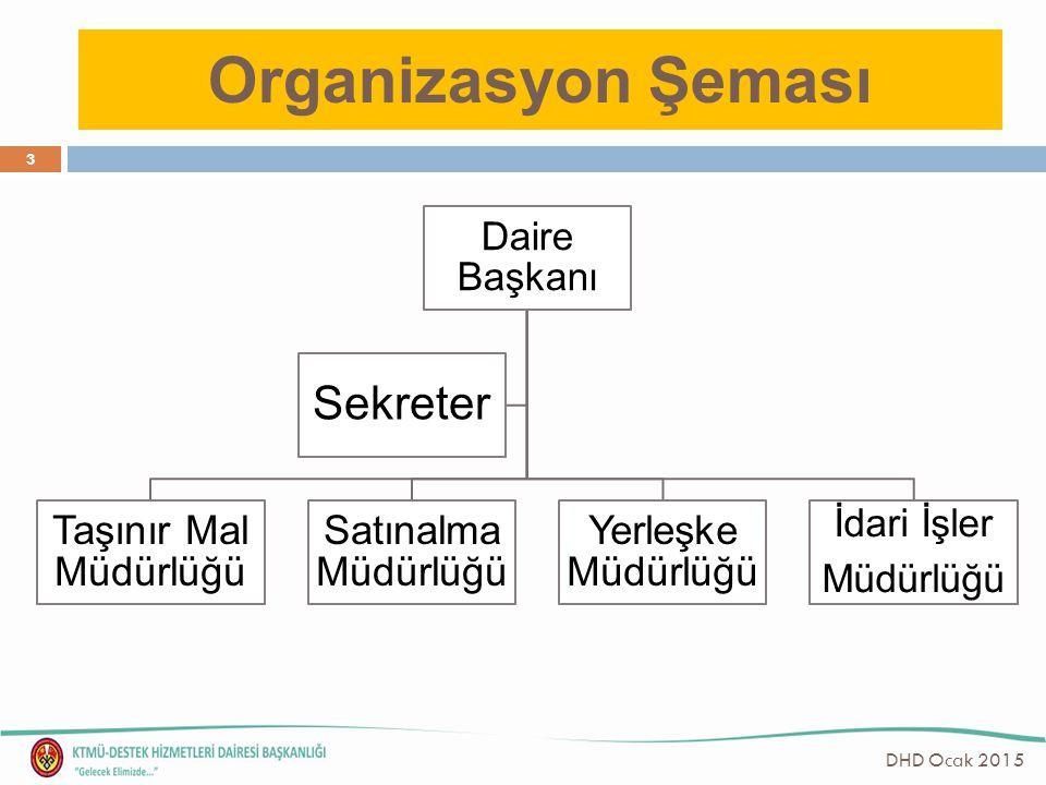 Organizasyon Şeması Daire Başkanı Taşınır Mal Müdürlüğü Satınalma Müdürlüğü Yerleşke Müdürlüğü İdari İşler Müdürlüğü Sekreter 3 DHD Ocak 2015