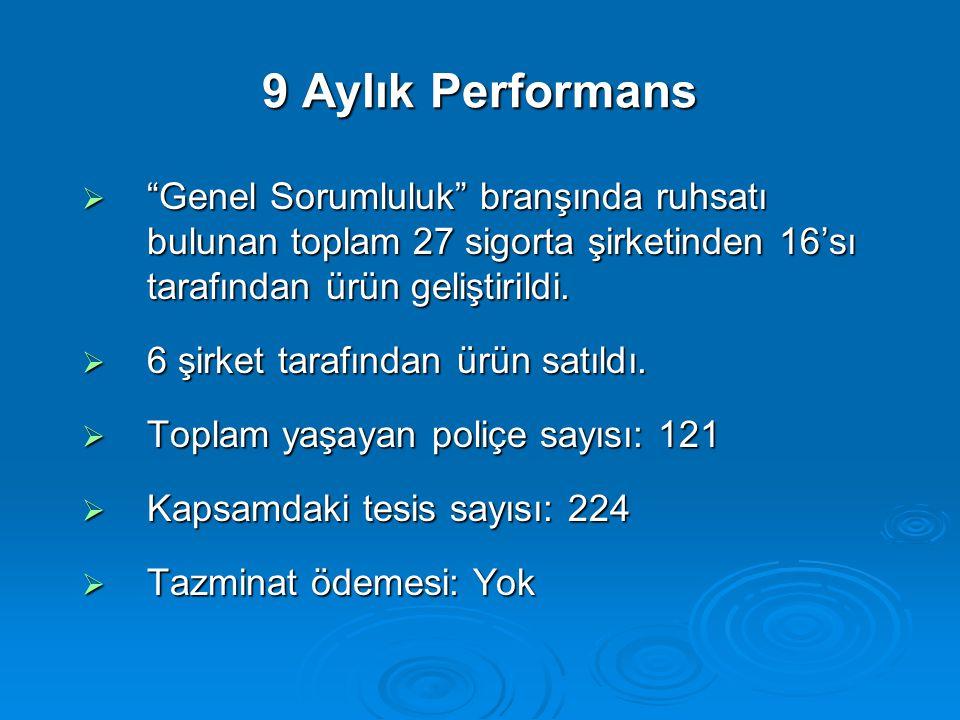 9 Aylık Performans  Genel Sorumluluk branşında ruhsatı bulunan toplam 27 sigorta şirketinden 16'sı tarafından ürün geliştirildi.