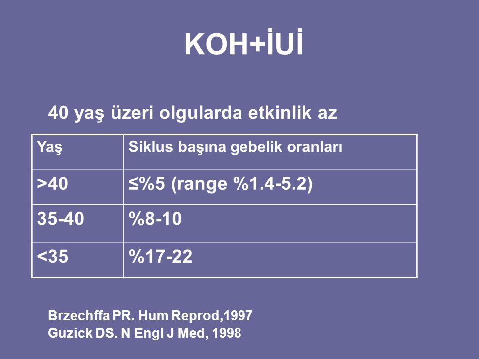 KOH+İUİ 40 yaş üzeri olgularda etkinlik az Brzechffa PR. Hum Reprod,1997 Guzick DS. N Engl J Med, 1998 YaşSiklus başına gebelik oranları >40≤%5 (range