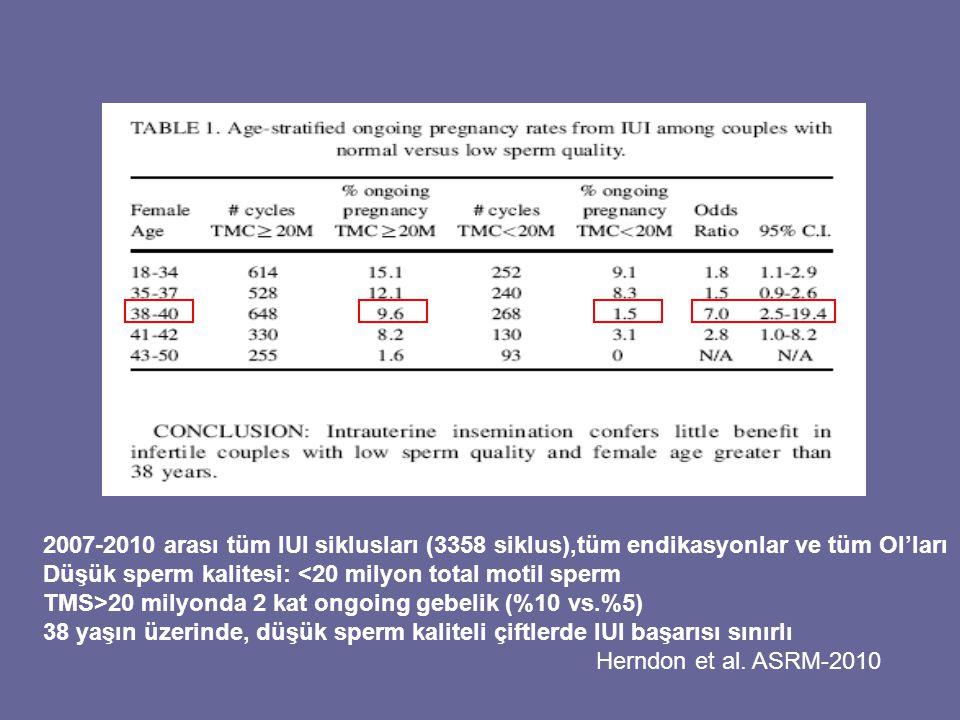 2007-2010 arası tüm IUI siklusları (3358 siklus),tüm endikasyonlar ve tüm OI'ları Düşük sperm kalitesi: <20 milyon total motil sperm TMS>20 milyonda 2