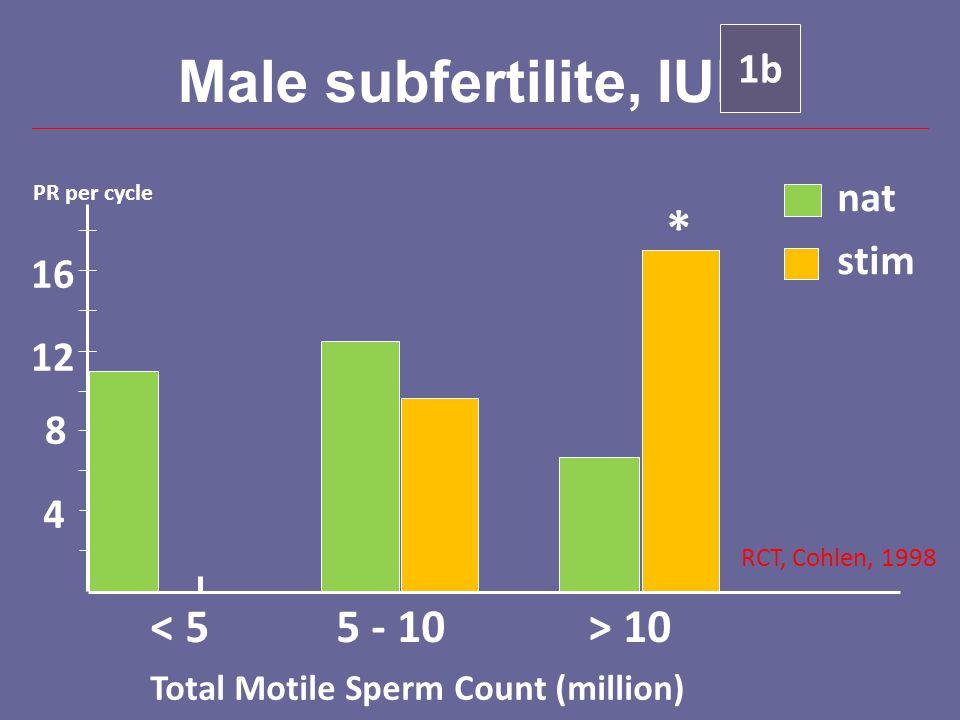 Male subfertilite, IUI Total Motile Sperm Count (million) PR per cycle 4 8 12 16 < 55 - 10> 10 nat stim 1b RCT, Cohlen, 1998 *