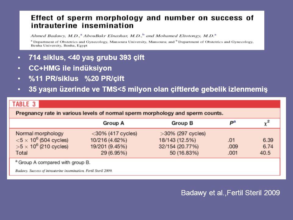 714 siklus, <40 yaş grubu 393 çift CC+HMG ile indüksiyon %11 PR/siklus %20 PR/çift 35 yaşın üzerinde ve TMS<5 milyon olan çiftlerde gebelik izlenmemiş