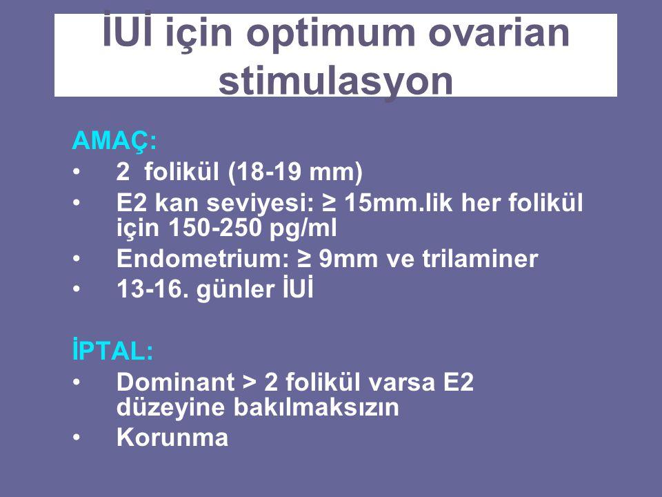 İUİ için optimum ovarian stimulasyon AMAÇ: 2 folikül (18-19 mm) E2 kan seviyesi: ≥ 15mm.lik her folikül için 150-250 pg/ml Endometrium: ≥ 9mm ve trila